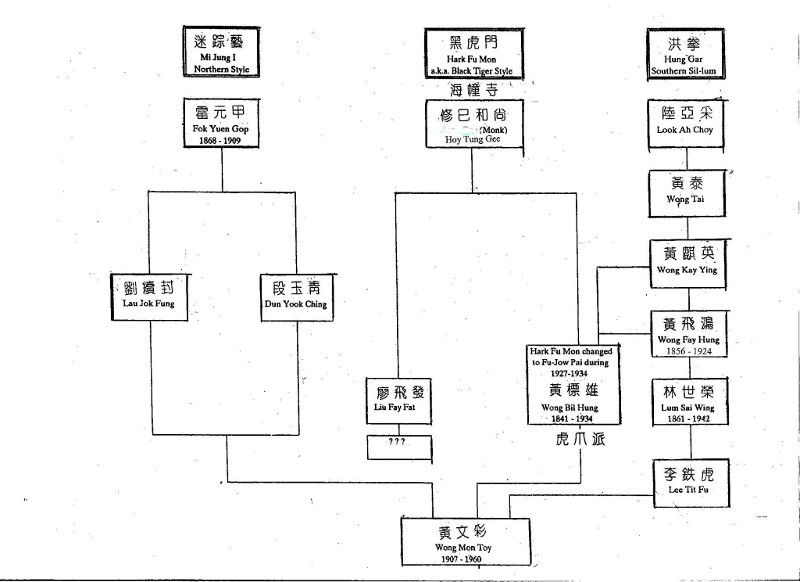 Our Chinese Gung Fu lineage